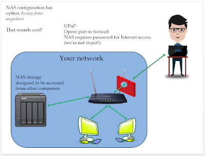 UPnP Access from Anywhere