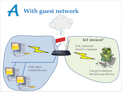 Wi-Fi Guest Network